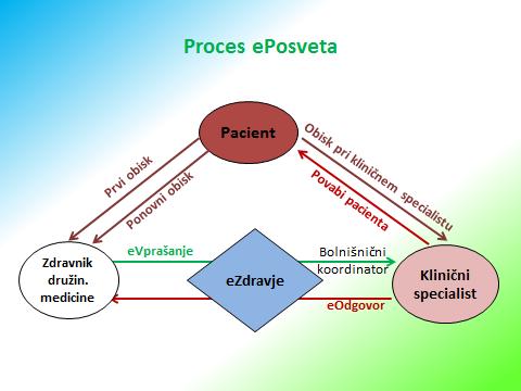 Proces ePosveta
