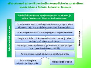 Primer postopka ePosveta na sekundarnem nivoju
